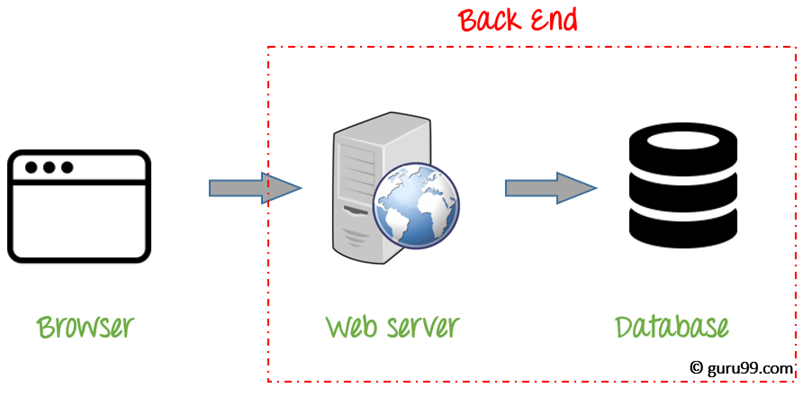 What Is Backend Developer Skills To Become A Web Developer
