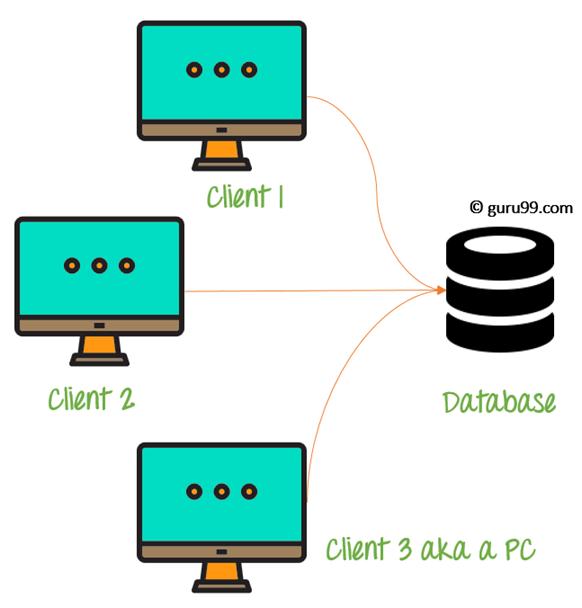 2-Tier Architecture Diagram