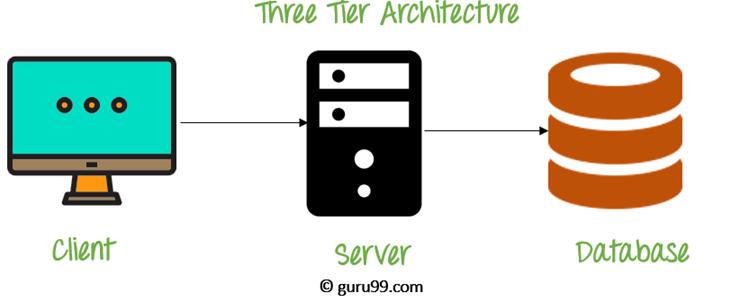 3-Tier Architecture Diagram