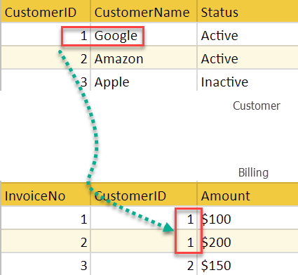 Relational Data Model In Dbms Concepts Constraints Example