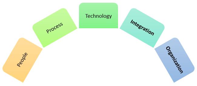 ITSM Success Factors