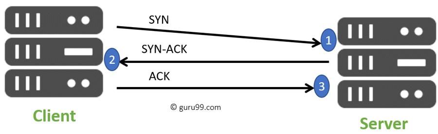 Three-Way Handshake Process
