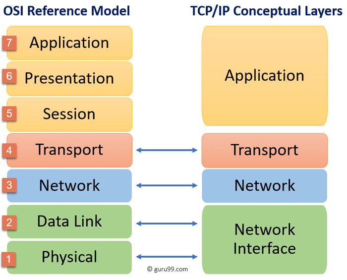 TCP/IP Model: What is TCP IP Stack? Protocol Layers, Advantages