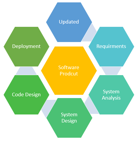 What Is Software Engineering Definition Basics Characteristics