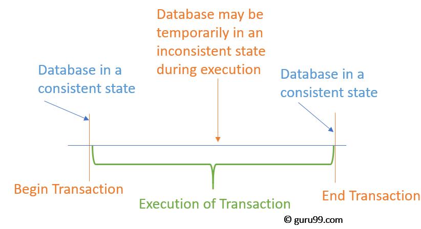 Database Transaction