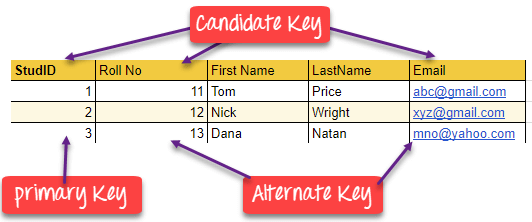 Candidate Key in DBMS