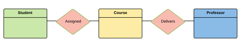 ER Diagram Tutorial in DBMS (with Example)