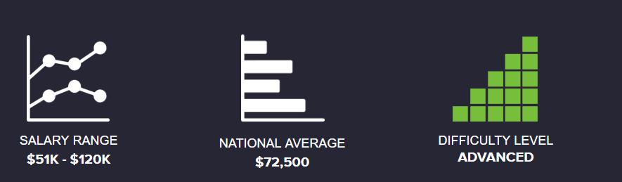 Mean Stack Developer Salary