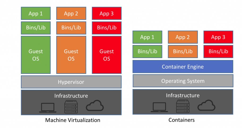 Virtualization in Docker vs Hypervisor