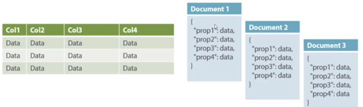 NoSQL Tutorial: Learn NoSQL Features, Types, What is, Advantages