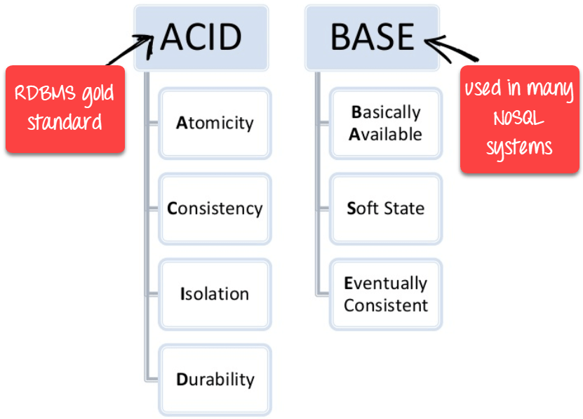 Difference between ACID vs BASE in DBMS