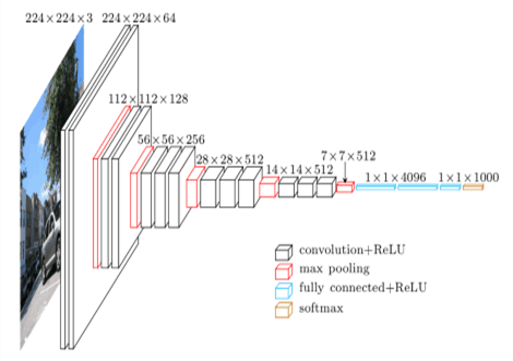 VGG16 model architecture