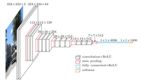 VGG16 network model architecture