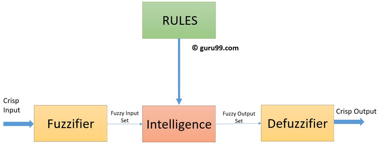 Fuzzy Logic Architecture
