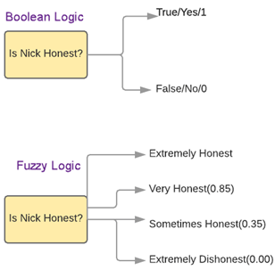 Fuzzy Logic with Example