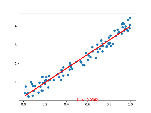 PyTorch Example