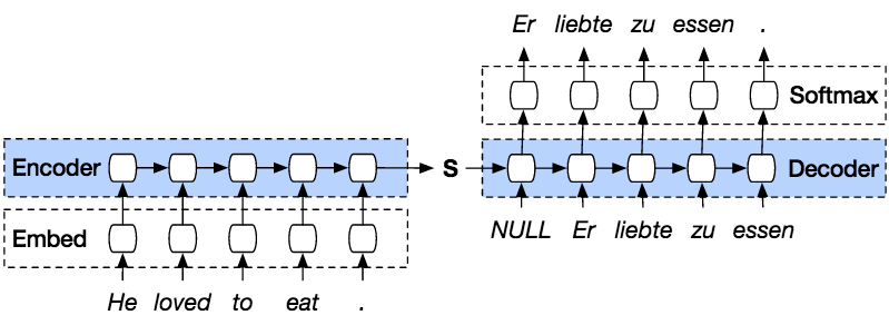 seq2seq (Sequence to Sequence) Model for Deep Learning with
