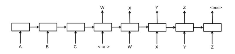 Seq2seq Model