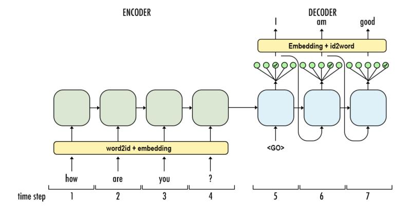 Seq2seq Model Example
