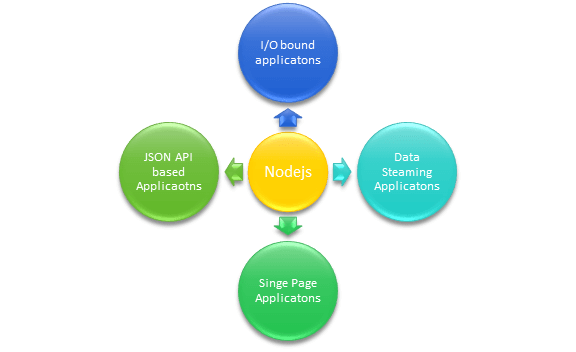 Apps best suited with Node JS