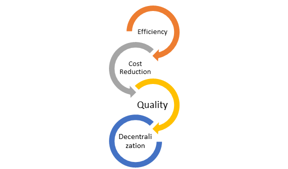 Primary Goals of an ERP System