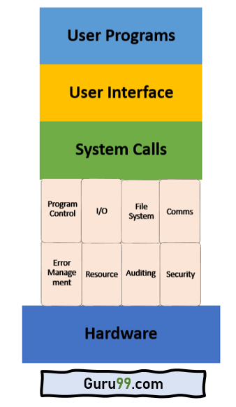 System Calls in Operating System
