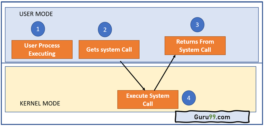 Architecture of the System Call