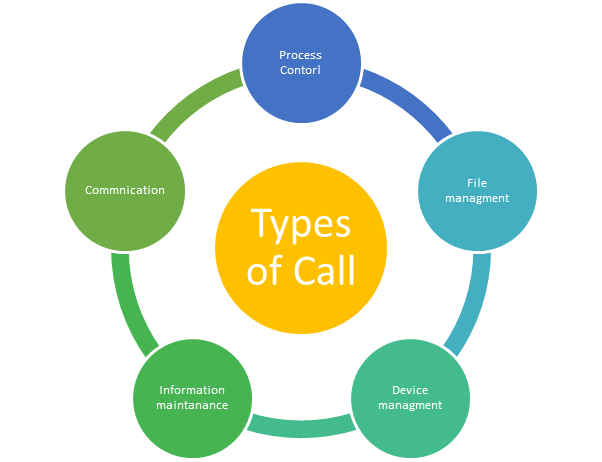 Types of System calls in OS