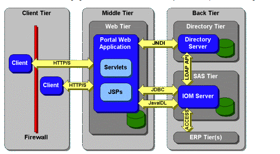 SAS Architecture