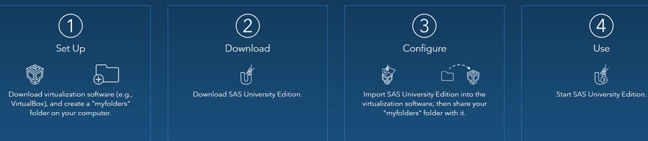 How to install SAS