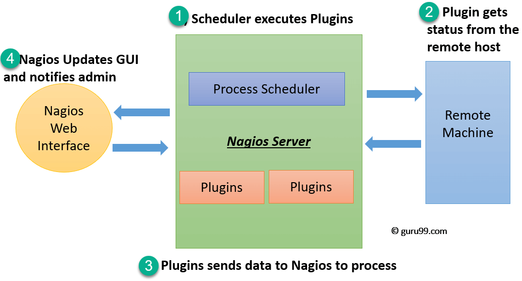 Nagios Tutorial for Beginners: What is, Installation