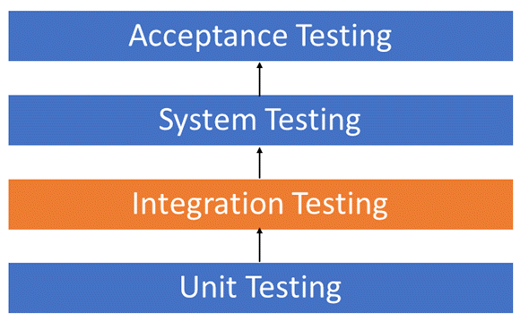 Integration Testing What Is Types Top Down Bottom Up Example