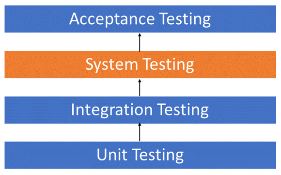 What is System Testing? Types & Definition with Example