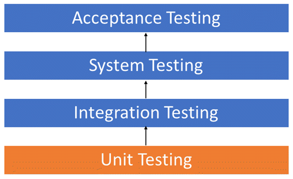 Unit Testing Tutorial: What is, Types, Tools, EXAMPLE