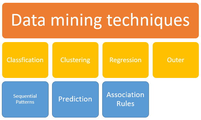 Data Mining Tutorial: Process, Techniques, Tools & Applications
