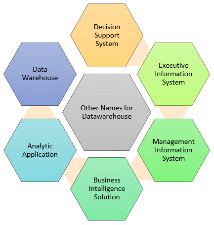 What Is Data Warehousing Types Definition Example