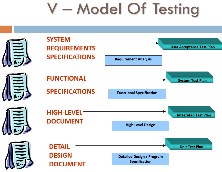 Test Analysis V Model of Testing