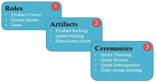 Scrum Testing Methodology Tutorial: What is, Process