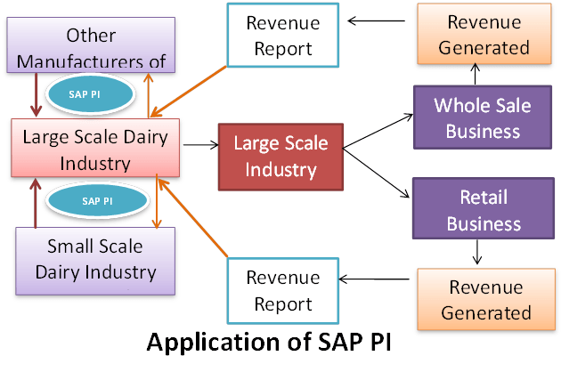 SAP PI/PO Tutorial: Process Integration & Orchestration