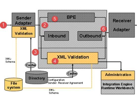 How adaptor framework works with SAP PI/PO