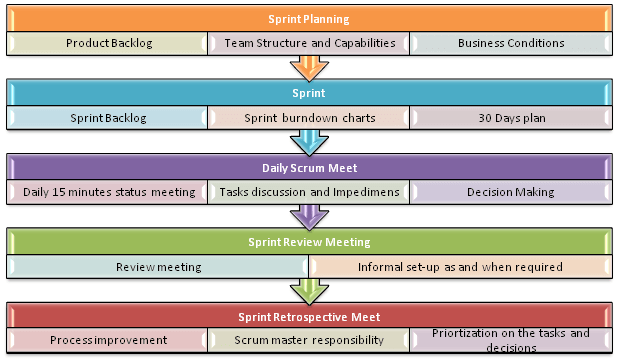 agile_Processesv1_4 agile model & methodology guide for developers and testers