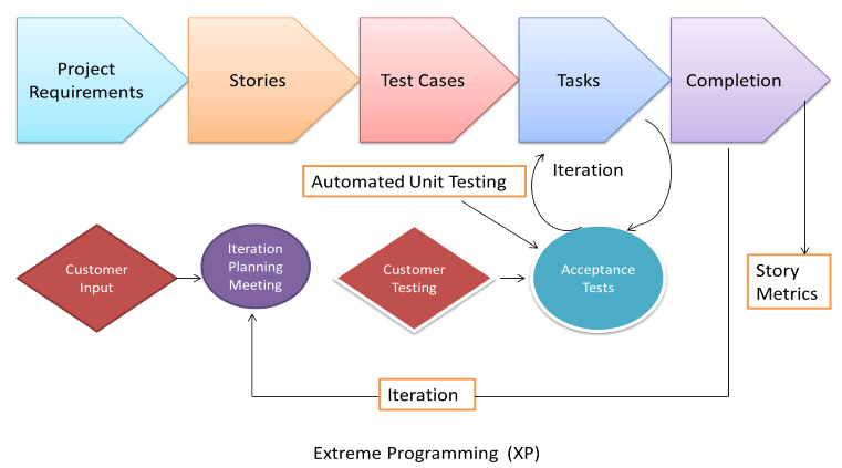 Agile Model Methodology Guide For Developers And Testers