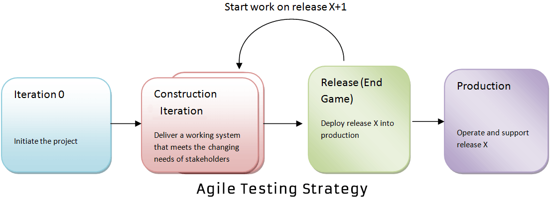 What Is Agile Testing Process Strategy Test Plan Life