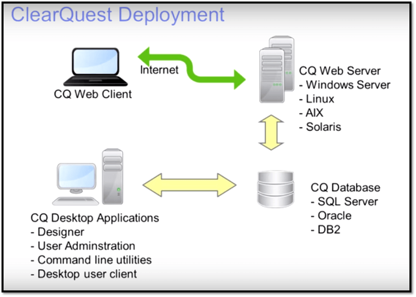 Ibm rational clearquest tool tutorial deployment ccuart Choice Image
