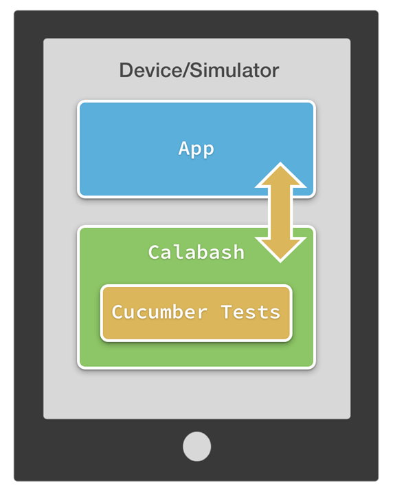 Calabash Automation Tool Tutorial for Android Testing