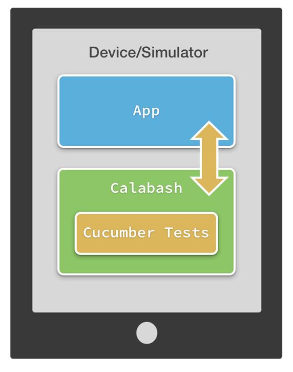Calabash Testing Tutorial