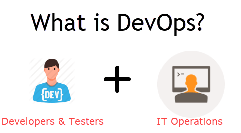 Devops Tutorial Complete Beginners Training
