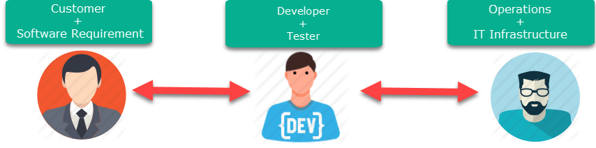 DevOps Tutorial: Complete Beginners Training