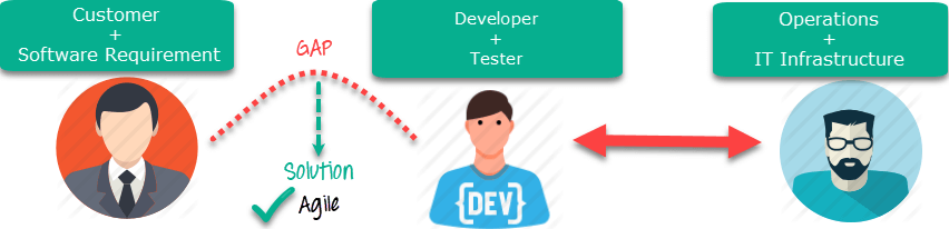 Difference between DevOps and Agile