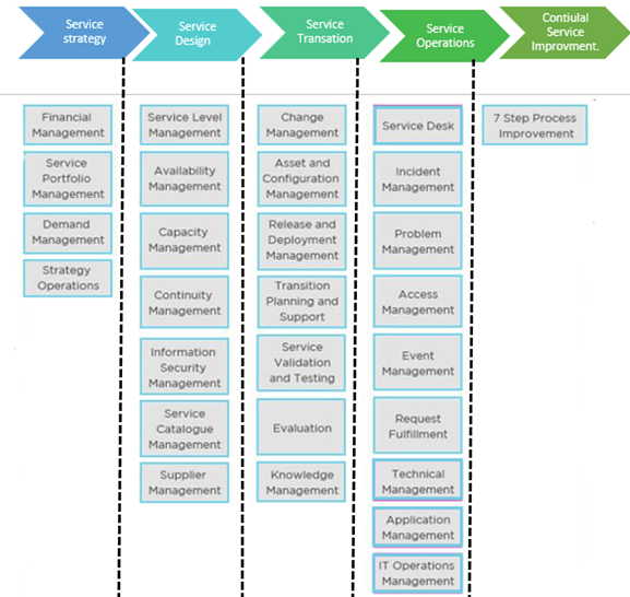 Important ITIL Stages